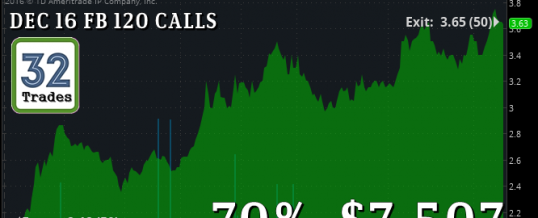 $FB CALLS:  One Trade, $7,500 Profits