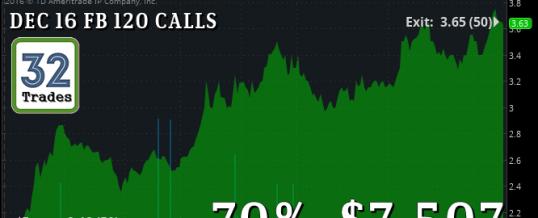 $FB CALLS:  One Trade, $7,500 Profits