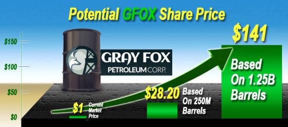 GFOX, GFOX Stock, Gray Fox Petroleum Corp.,Tobin Smith, Lawrence Pemble,Tobin Smith Scams, Hot Penny Stock Alerts,Hot Penny Stock,hot penny stocks, hot OTC stocks, best OTC stocks, best penny stocks,Best Penny Stocks to Buy