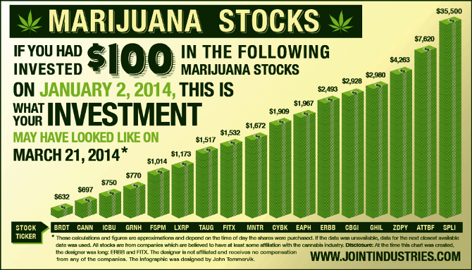 Marijuana Related Stocks