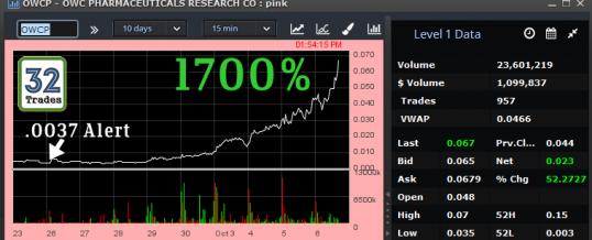 Top Traded OTC Stocks:  October 6, 2016 | $OPXS 1700%